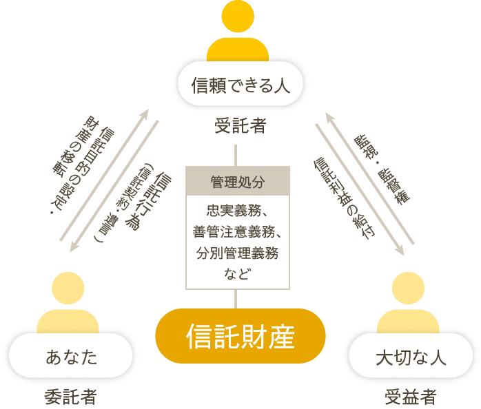 図:信託のしくみ