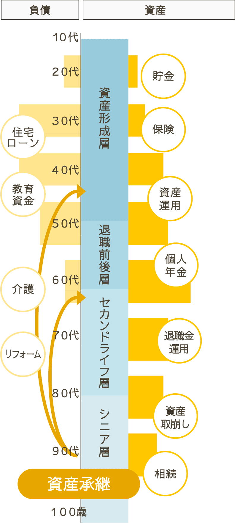 図:資産承継